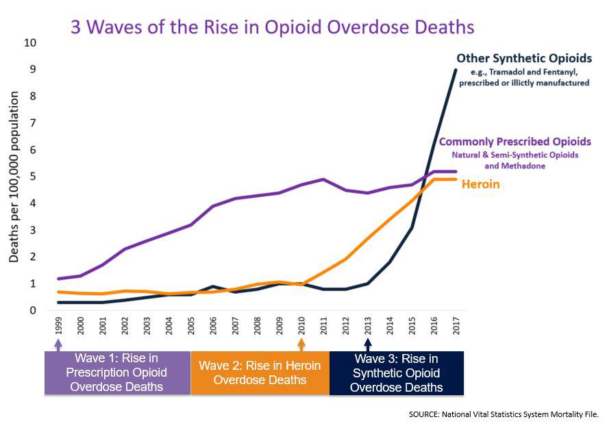 opioid epidemic nursing essay