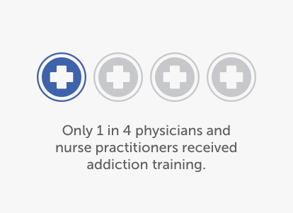 One in four physicians received addiction training