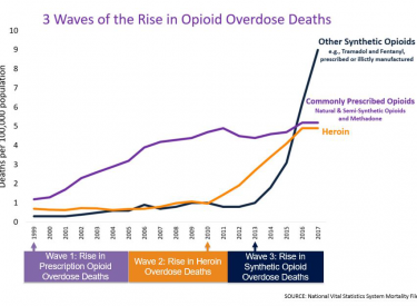 Chart depicting CDC data showing spikes in opioid-related overdose deaths