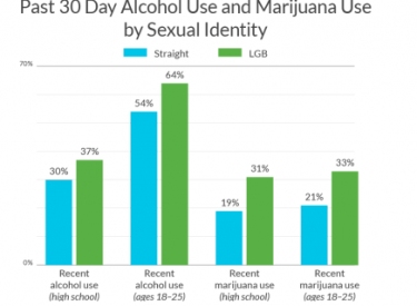 A bar graph showing the research. For LGB high school students, their rate of use was 25% higher for alcohol and 62% higher for marijuana when compared to rates among their straight peers.