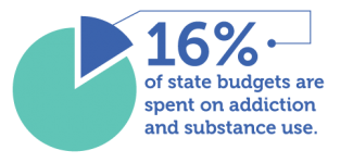 16% of state budgets are spent on addiction and substance use