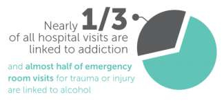 Nearly 1/3 of all hospital visits are related to addiction, and almost 1/2 of hospital emergency room visits are due to alcohol or drugs.