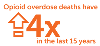 Opioid overdose death increased has quadrupled in the last 15 years.