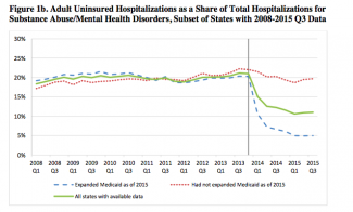 Hospitalizations for substance use disorder have decreased under the ACA