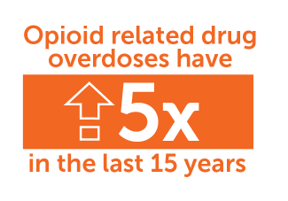 Opioid-related overdoses have increased five times in the last 15 years