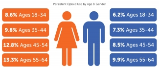 Opioid Use by Age & Gender