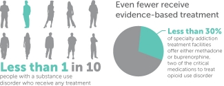 taskforce-stats-evidence-based-treatment