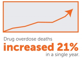 harm-reduction-21percent-increase-in-OD.jpg