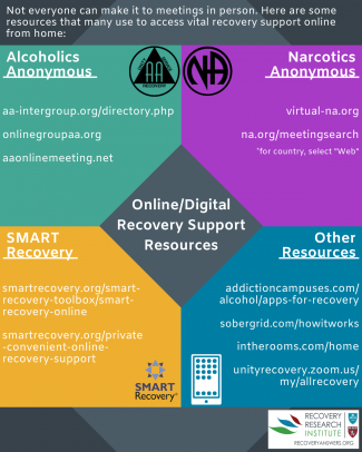 An infographic featuring recovery resources, including In The Rooms